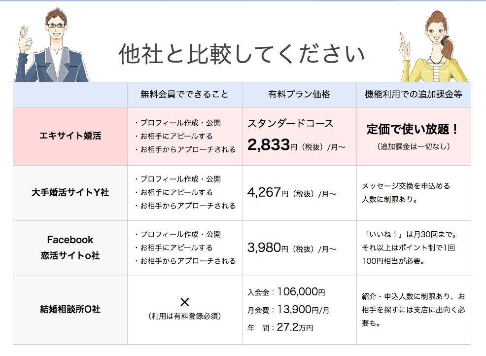 エキサイトと他社の料金&サービス比較表