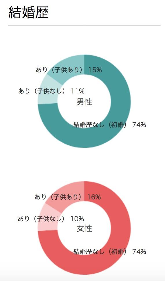 exciteの会員の結婚歴円グラフ