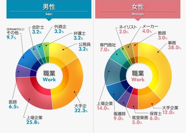 デイズの会員(男女)の職業円グラフ