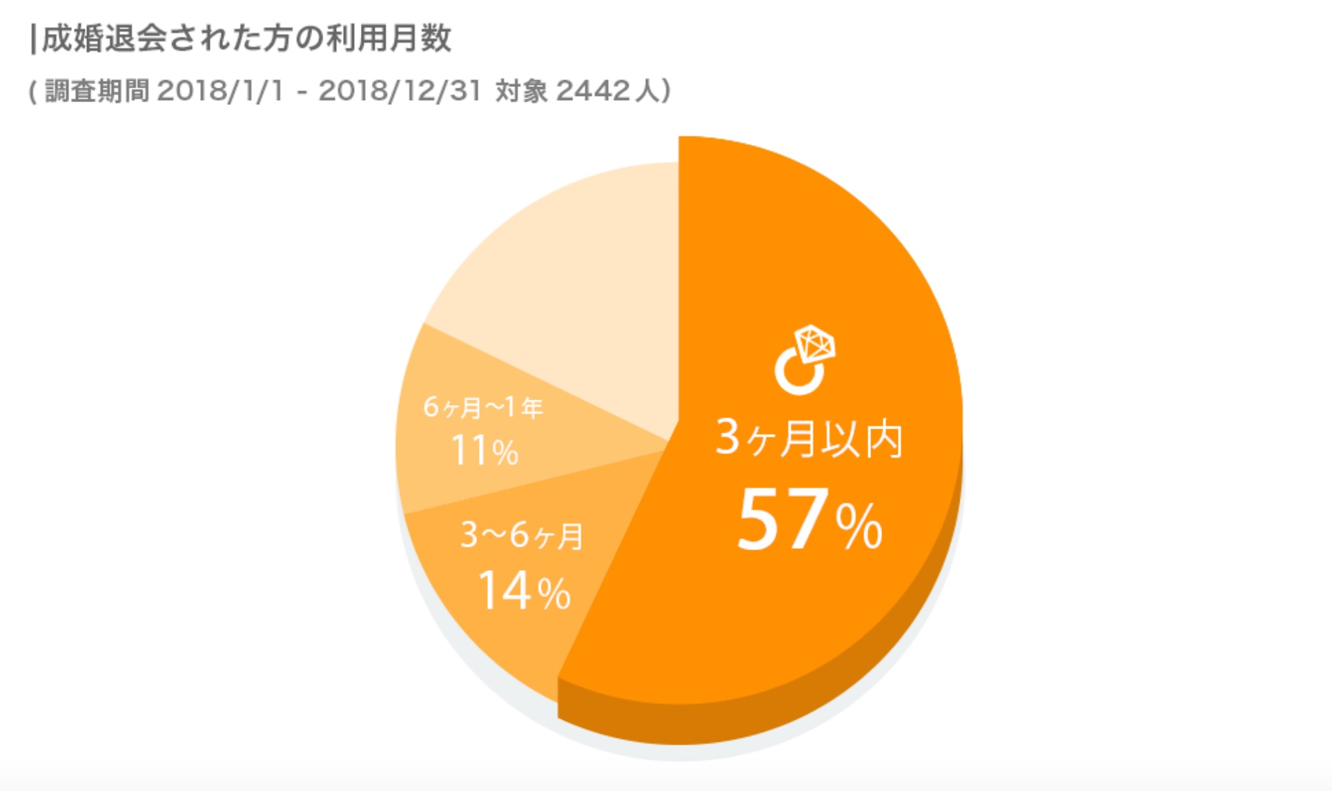 youbrideを成婚退会した会員のサービス利用月数の円グラフ
