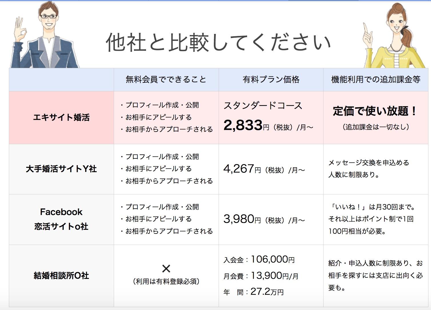 他の婚活サイトとの料金比較表