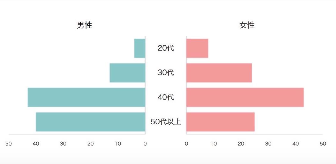 年代別の会員構成グラフ