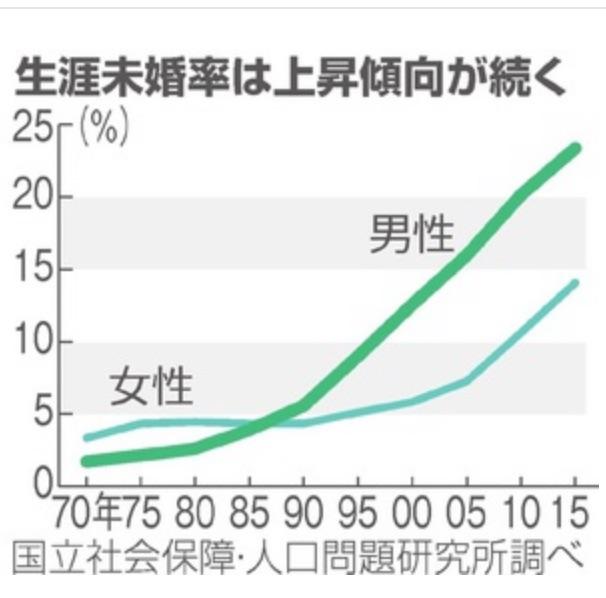 男女の生涯未婚率表