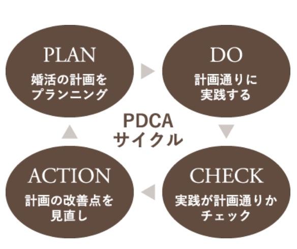 婚活PDCAサイクルのイメージ