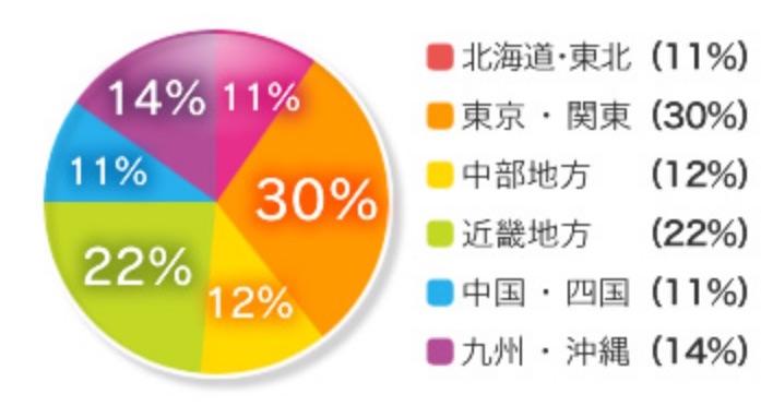 地域別の会員割合の円グラフ