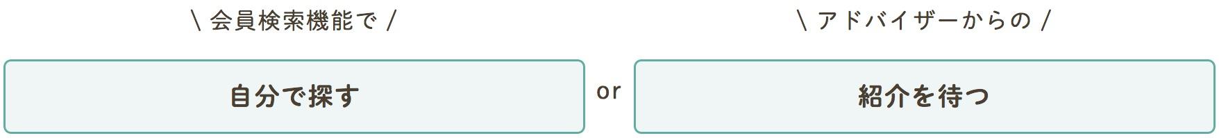 """2種類の""""お相手""""探しの方法イメージ"""