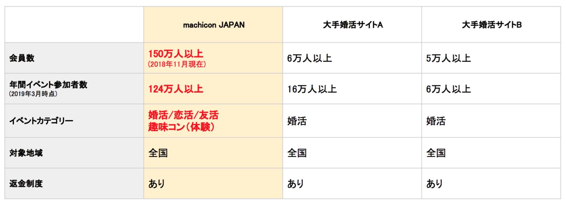 machicon JAPANと他社との料金比較表