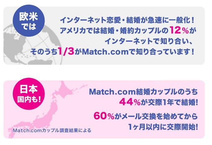 欧米・日本での恋愛へのネット活用率etc.