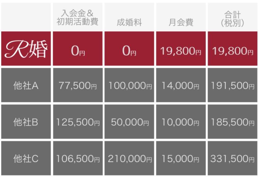 R婚と他社との料金比較表