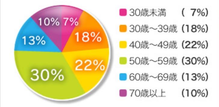 年代別の会員割合の円グラフ