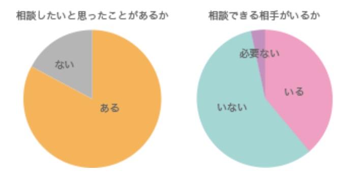 「婚活や恋愛についてのアンケート結果」の円グラフ