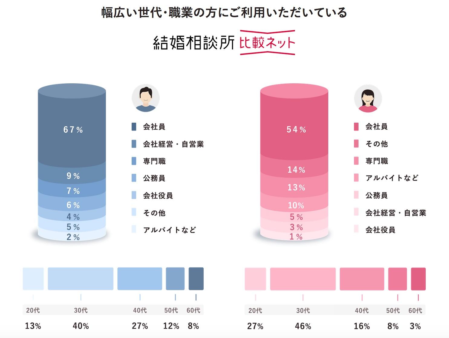 会員の職業男女別グラフ