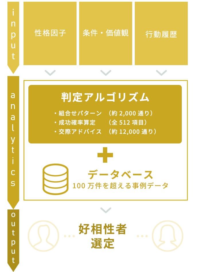 AIPC分析®イメージ図