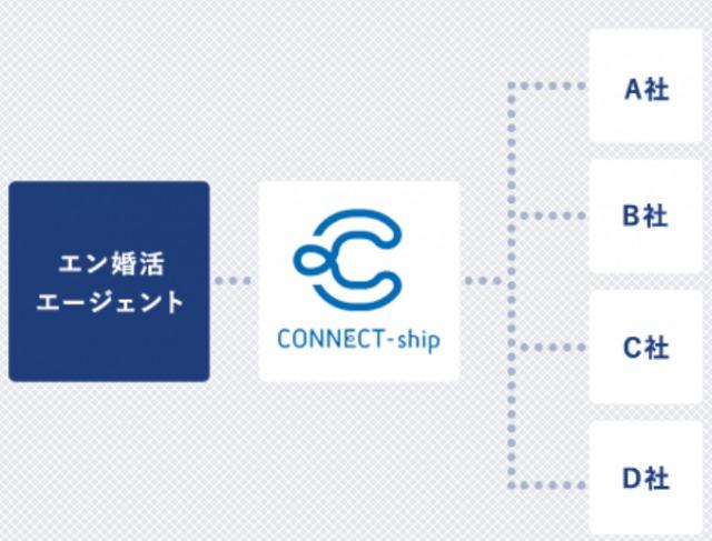 「コネクトシップ」の解説-2