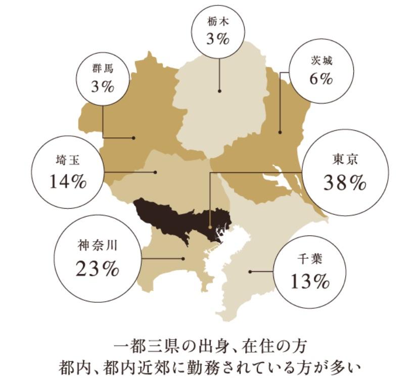 関東圏におけるIBJ会員の出身地比率