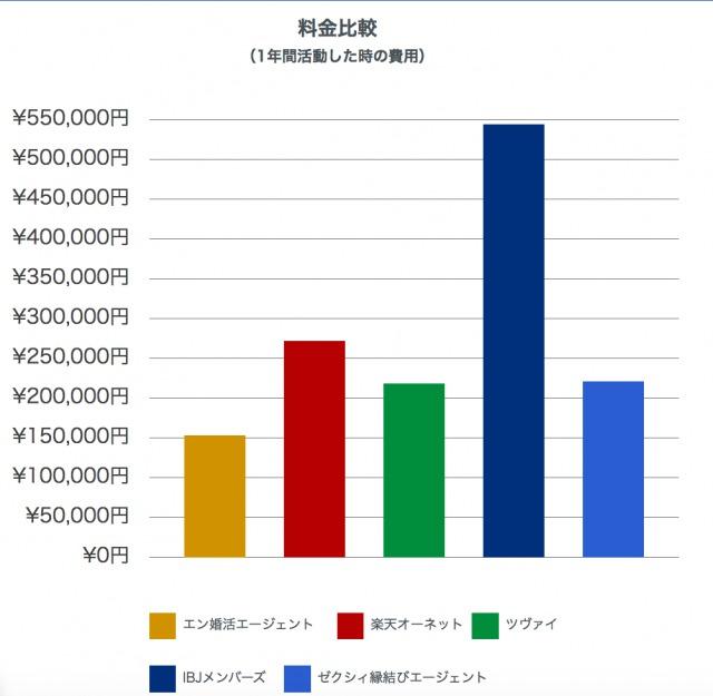 他社との料金比較の棒グラフ