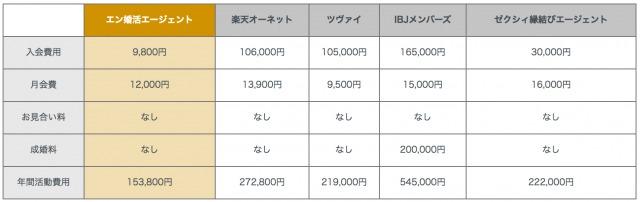 他社との詳細な料金比較表