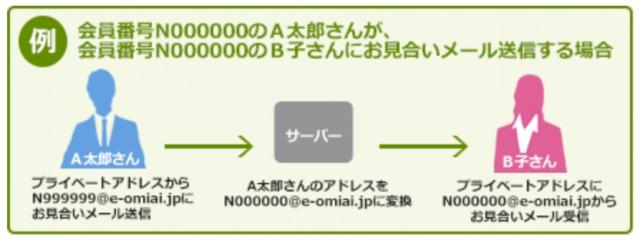e-お見合いにおけるメールのやり取りイメージ