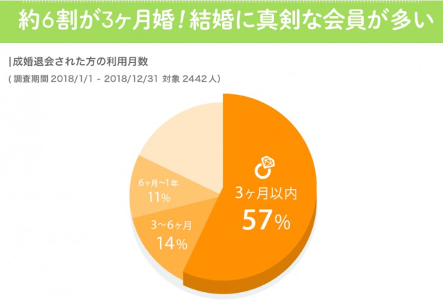 入会後、3ヶ月内婚する会員の割合