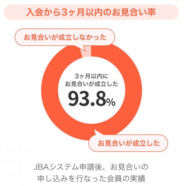 「入会から3ヶ月以内のお見合い成立率」の円グラフ