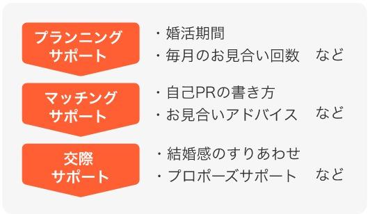 3種類のサポート内容