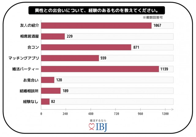 """独身男女約1,500人の""""婚活事情"""""""