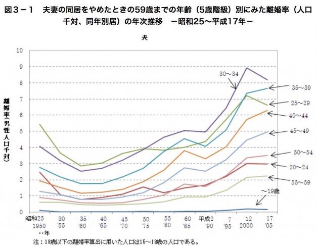 男性の離婚率