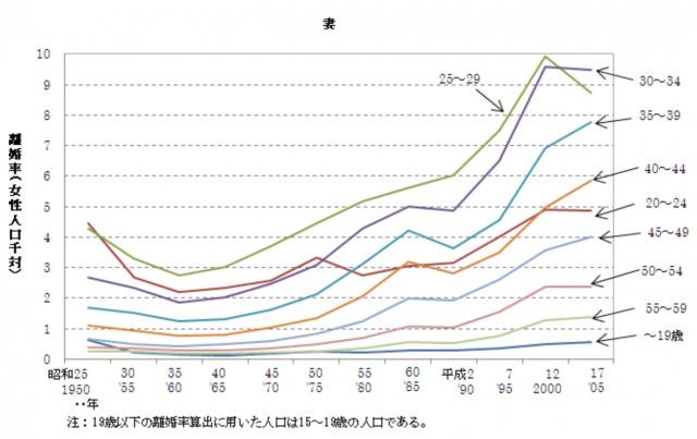 離婚率グラフ女