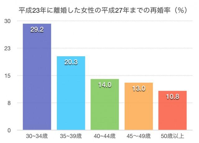再婚率グラフ