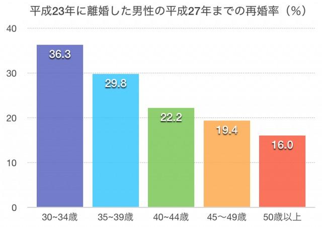 男性の再婚率