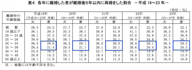 30代女性の5年以内の再婚率表