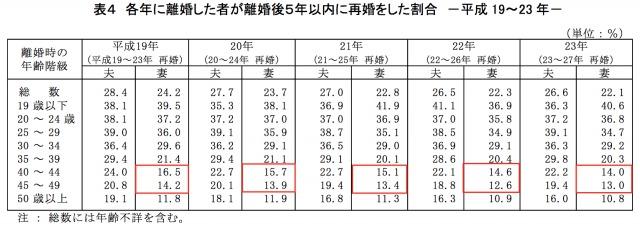 40代女性の再婚率表